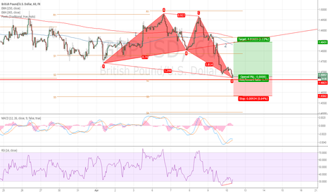 GBPUSD: Speculation, Likelihood of a retracement on this market