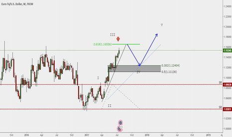 EURUSD: View on EURUSD