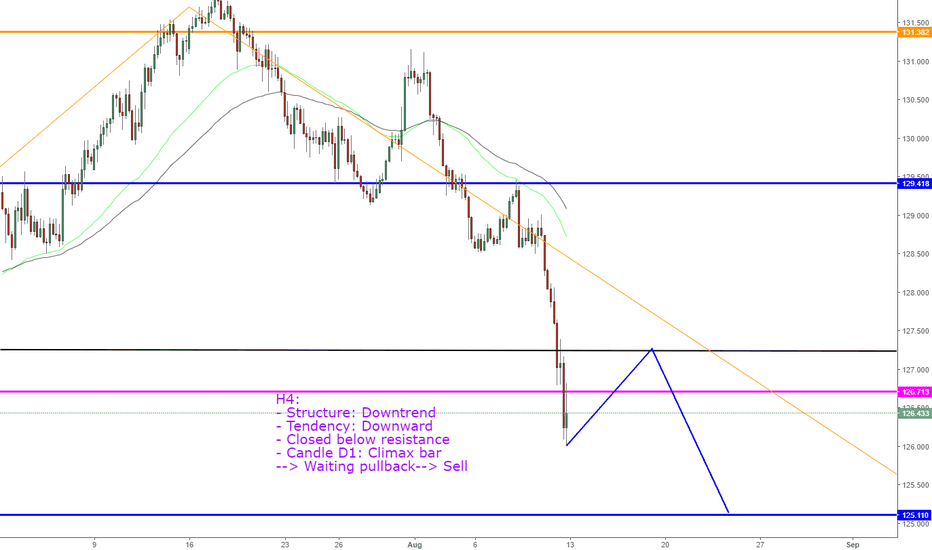 EURJPY: EURJPY, View Next Week !