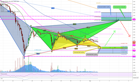LTCUSD: LTC/USD Pattern Analysis 9-1-15