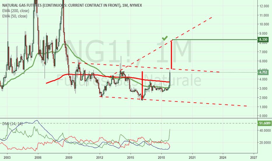 5b29cef6c0 NG1! grafico e quotazioni — TradingView