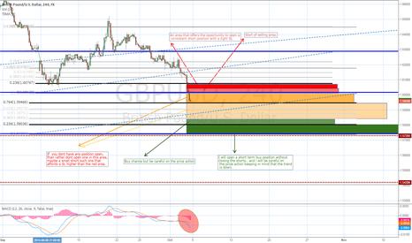 GBPUSD: (Update) GBP USD  Short ..(close bellow the support)