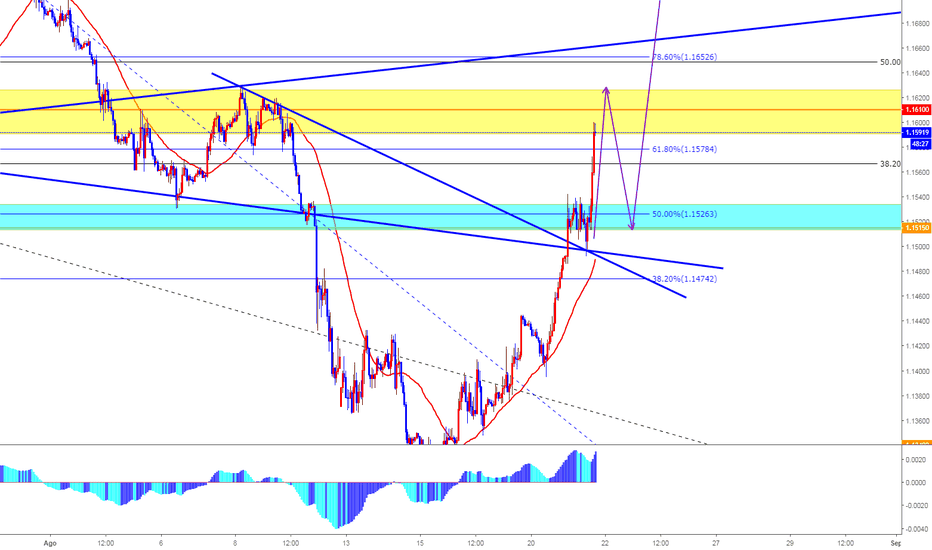 EURUSD: Posible movimiento del EURUSD.