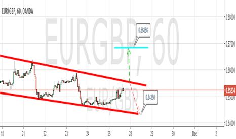 EURGBP: EUR/GBP -  NEUTRAL