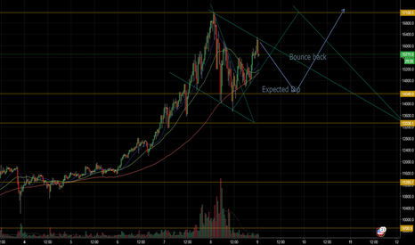 BTCUSD: Second Drop on the way & Bounce point.
