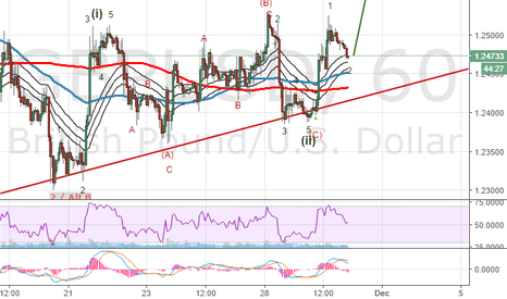 GBPUSD: #GBPUSD: Holding our two long position