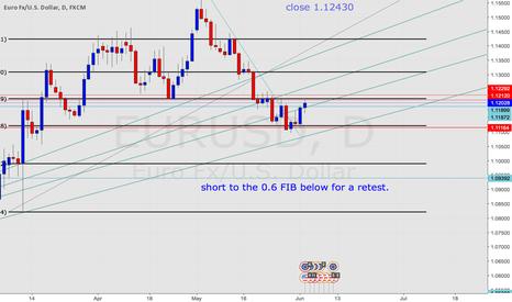 EURUSD: Eur/Usd Strong confluences.