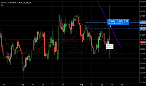 USDCZK: 2 days before cycle end