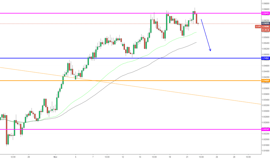 AUDCAD: AUDCAD, Forecast on H4: Sell