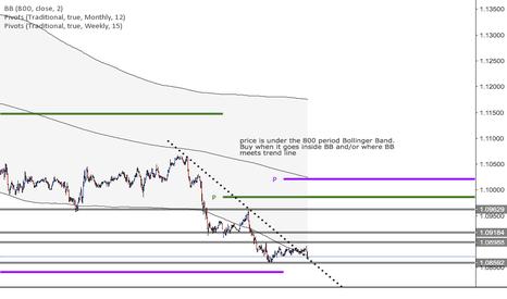 EURUSD: Long EURUSD on 800BB and Trend Line
