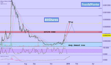 BTSBTC: BitShares / BTC