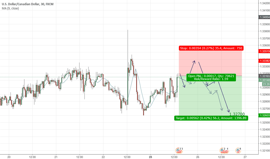 USDCAD: USDCAD is going down soon