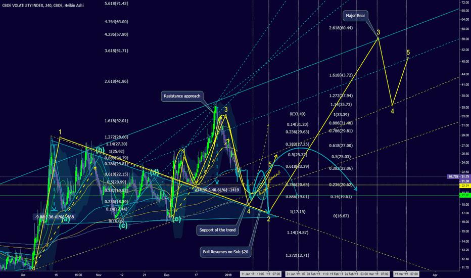 VIX: Volatility December Report : Sub $20 = Market Bull resumed