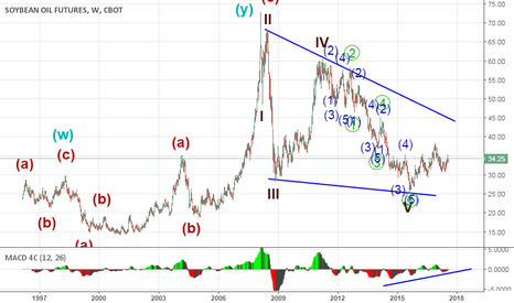 BO1!: SoyBean Oil Long