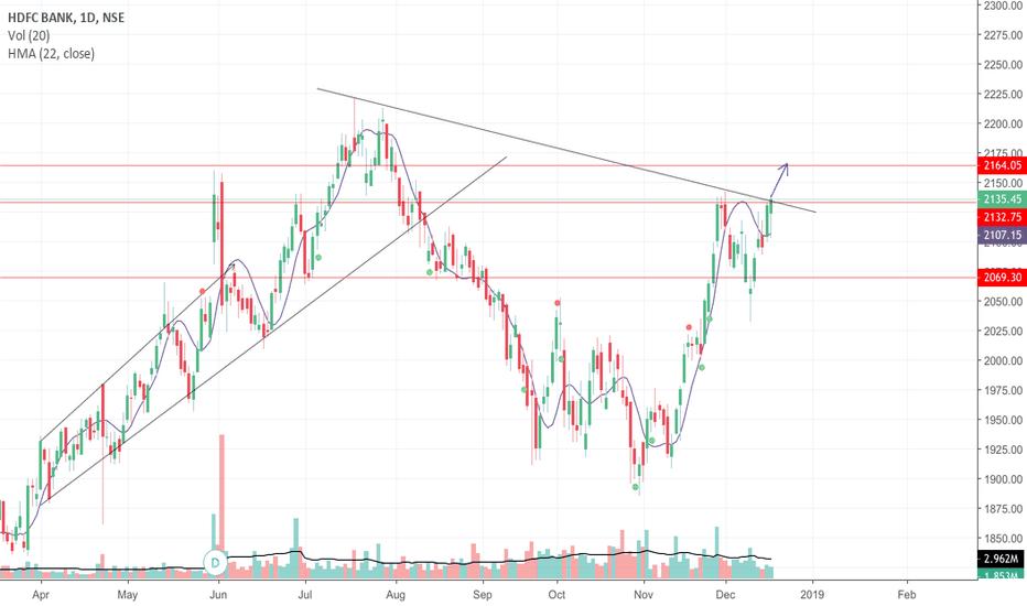 HDFCBANK: Trendline breakout