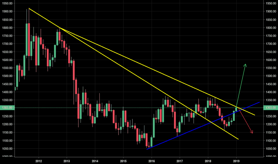 GOLD: GOLD - Decision point, long term bull or bear?