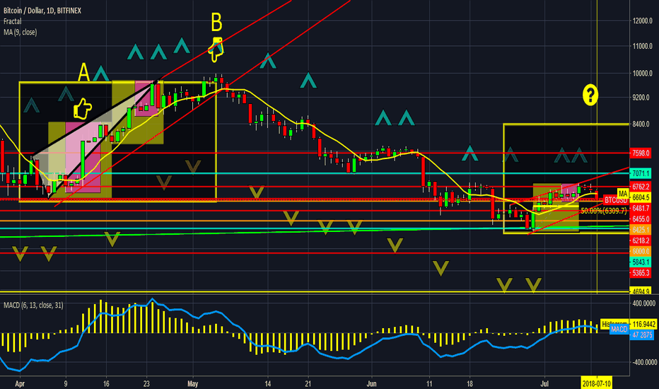 BTCUSD: #bitcoin higher high if hold trend line & higher fib support Y/N