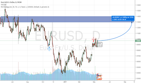 EURUSD: EURUSD will go up