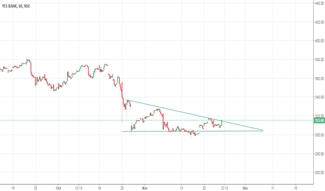 YESBANK: Yesbank ( NSE:YESBANK ) Descending triangle