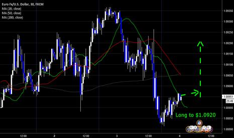 EURUSD: EURUSD Long to $1.0920