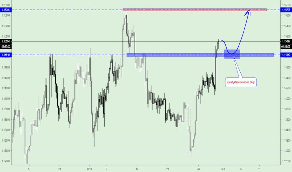 EURUSD: EUR/USD, Trading Plan.