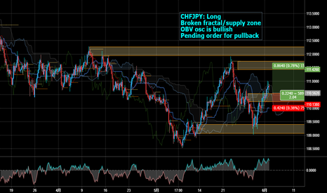 CHFJPY: Long CHFJPY for broken fractal/supply zone