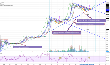 BTCUSD: To The Moon: A summary of past patterns and current indications