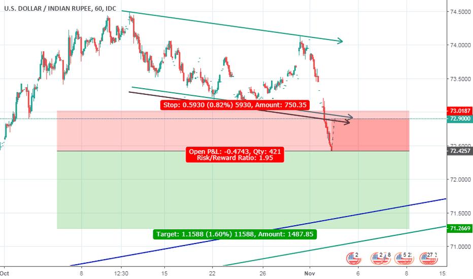 USDINR: Short trading USDINR