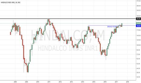 HINDALCO: Long term view on Hindalco