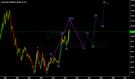 DXY: wave count in dollar index