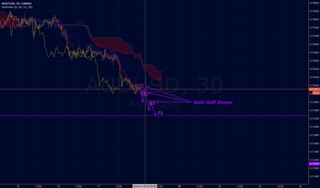 AUDUSD: [AUDUSD]SHORT that ASAP. After T1 there is a possible correction