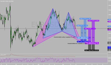 EURUSD: Weekly Forex Preview!