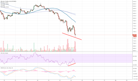 BTCUSD: BTC: When to go long after a crash