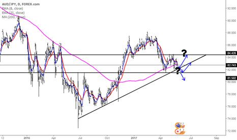 AUDJPY: Yen is back! (?) Part II