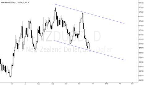 NZDUSD: Ascending channel hold?