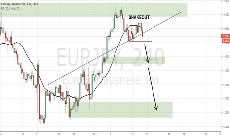 EURJPY: Classic Shakeout on EUR/JPY