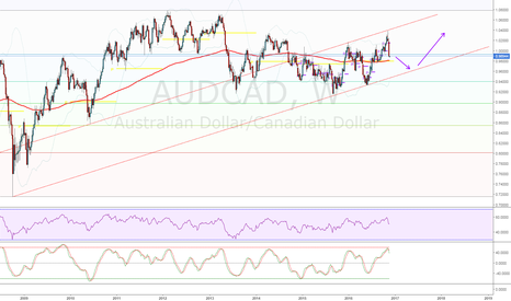 AUDCAD: Big weekly Bearish Candle implies more Shorts in play!