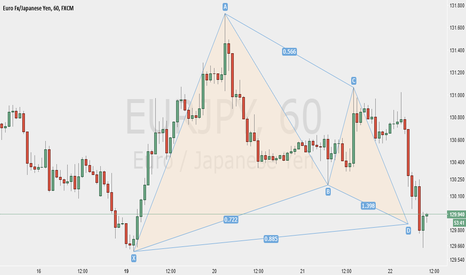EURJPY: Bull Gartley EURJPY 1Hr Chart