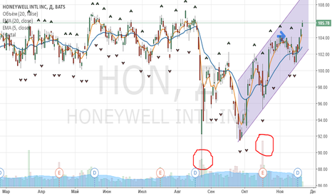 HON: Buy Honeywell