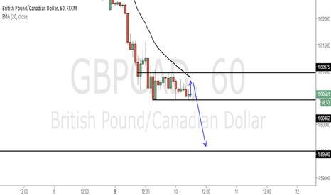 GBPCAD: GBPCAD - Possible final bearish push into long term support