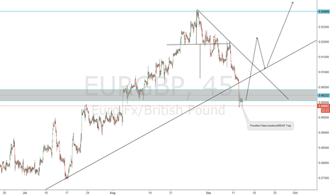 EURGBP: CONTROVERSAL OPINION.