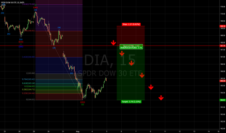 DIA: Short on DOW