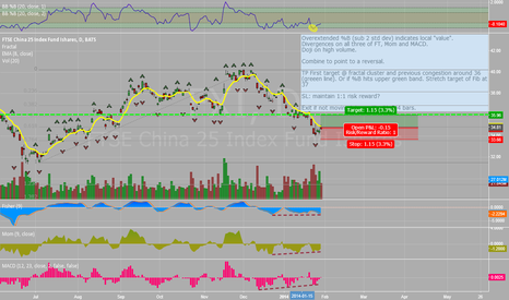 "FXI: China 25 | ""local good value"" + divergences"