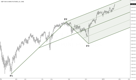 ES1!: $ES_F Grafico giornaliero con Median Line modificata
