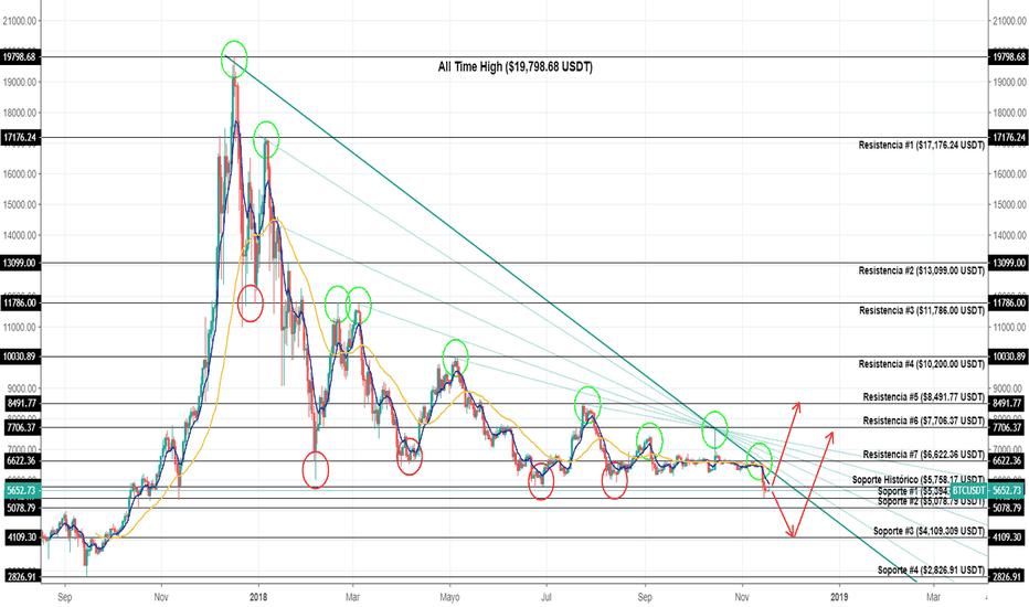 BTCUSDT: Pronóstico para el cierre de año en Bitcoin/Tether (BTC/USDT)