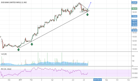 DCBBANK: DCB Bank - Buy Setup