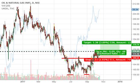 ONGC: ONGC LONG S/R based and Double bottom