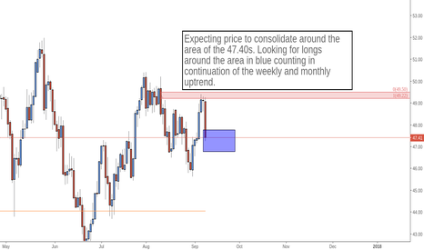 USOIL: Price To Consolidate And Breakout in Oil