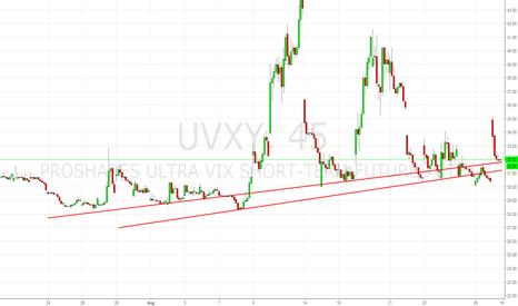 UVXY: $SPY Charting Decay, I know!