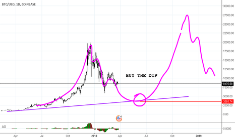 BTCUSD: BTC/USD BUY THE DIP IF IT HAPPENS